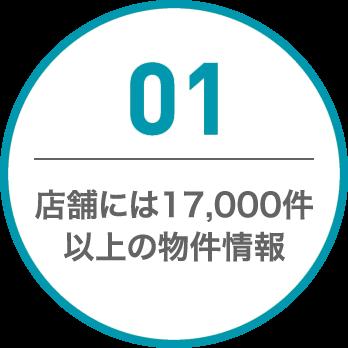 01 店舗には12,000件 以上の物件情報